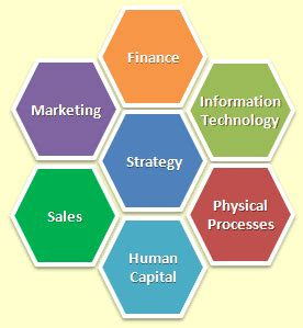 Core competency sales resume