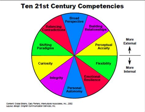 The 7 Core Sales Competencies By Tony Cole, President